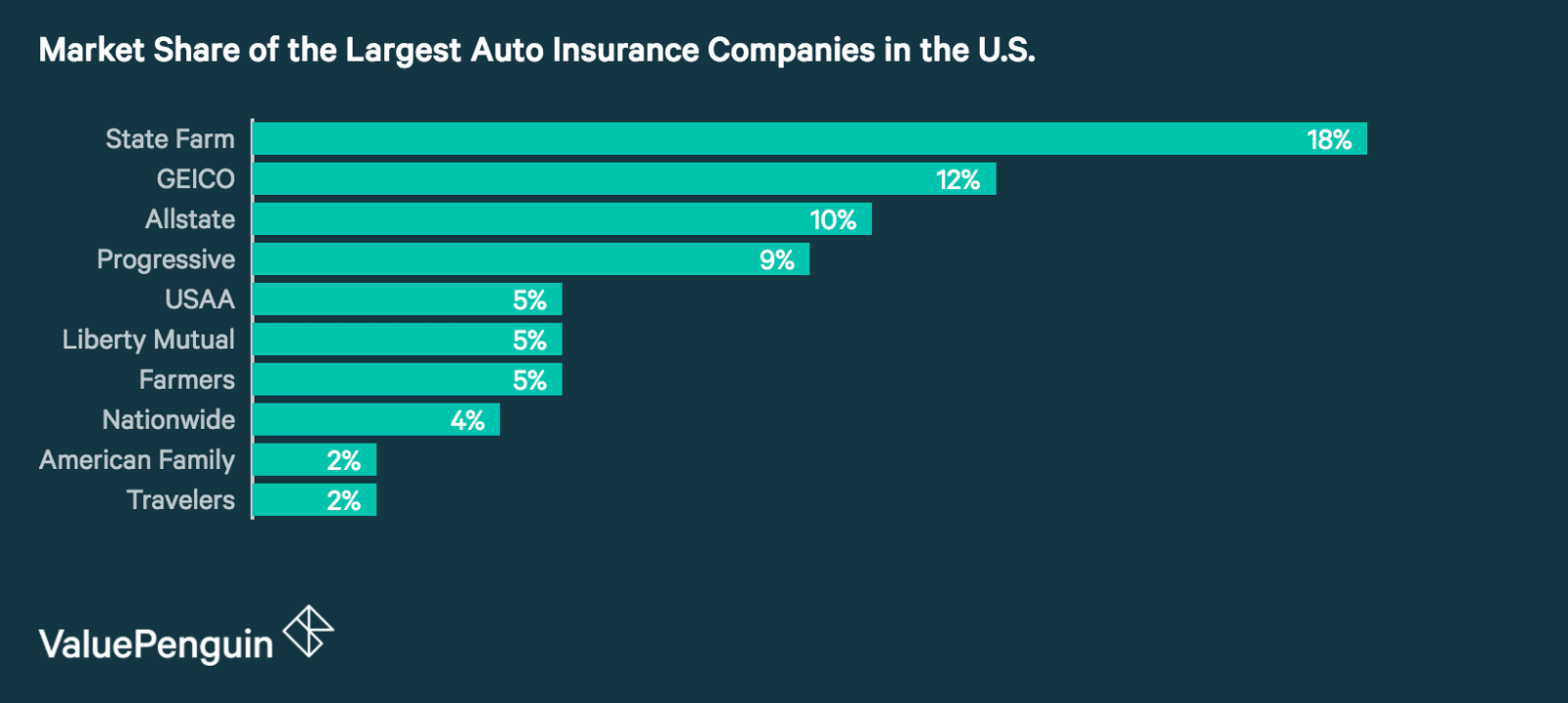 Market Share of the Largest Auto Insurance Companies in the United States