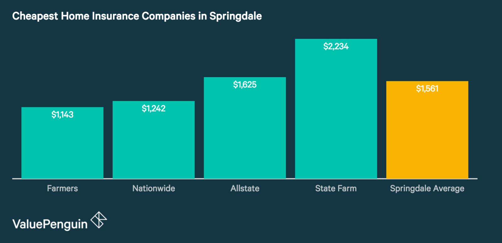 Springdale's Best Home Insurance Companies