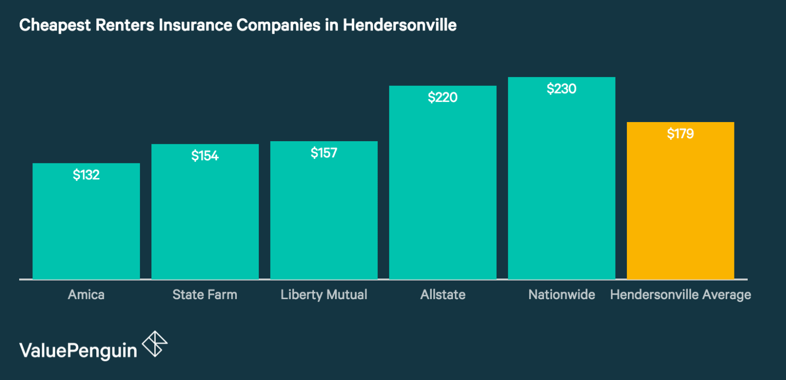 Best Renters Insurance Rates in Hendersonville