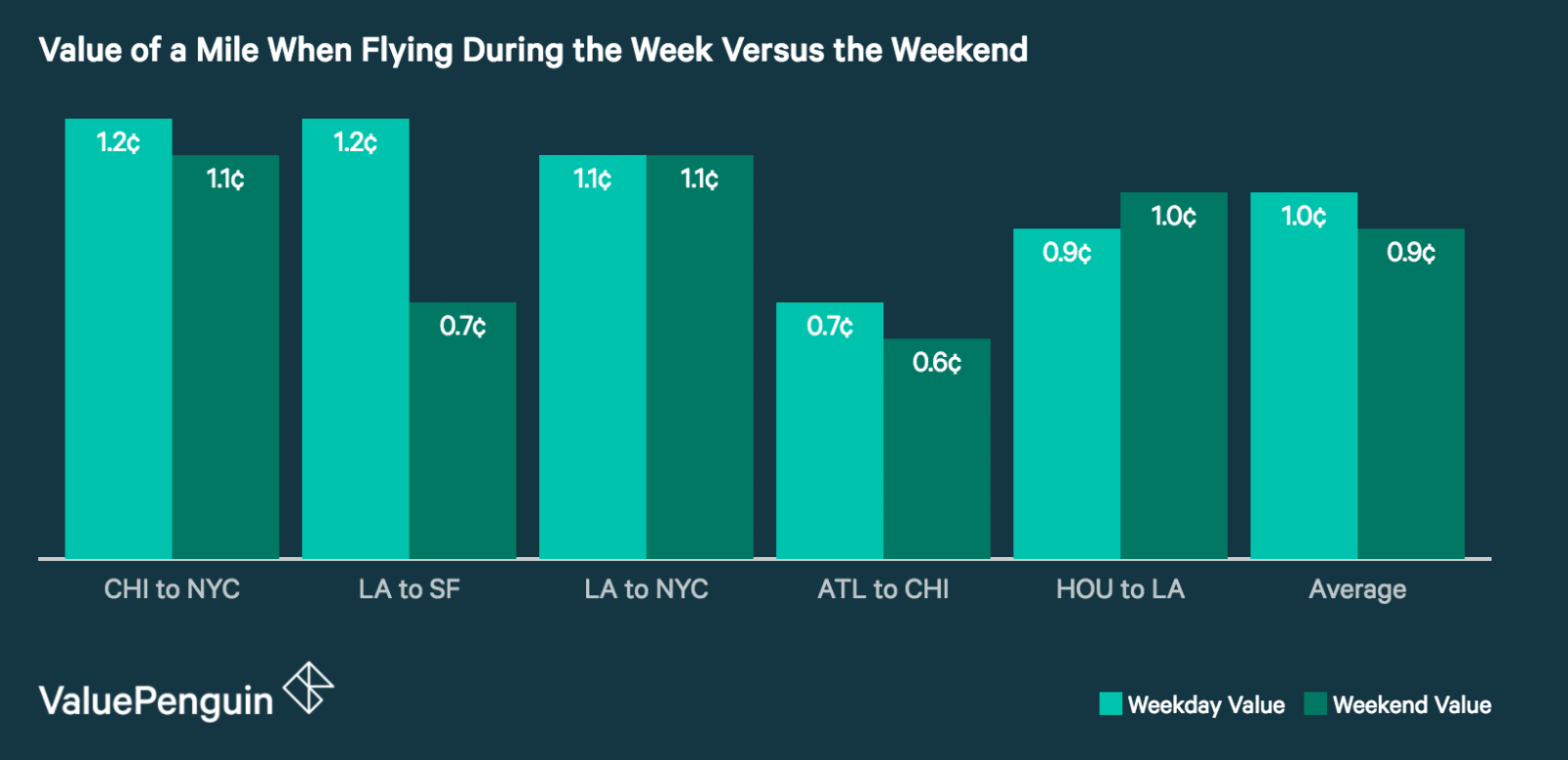 Value of Miles When Flying During Week Versus Weekend