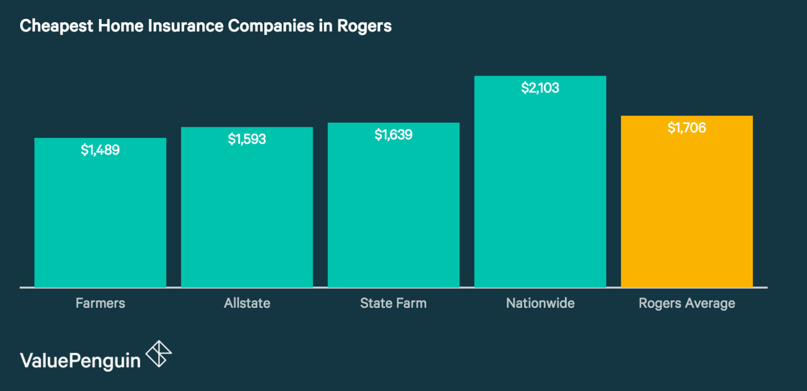 Quotes from Rogers's Cheapest and Best Home Insurance Companies