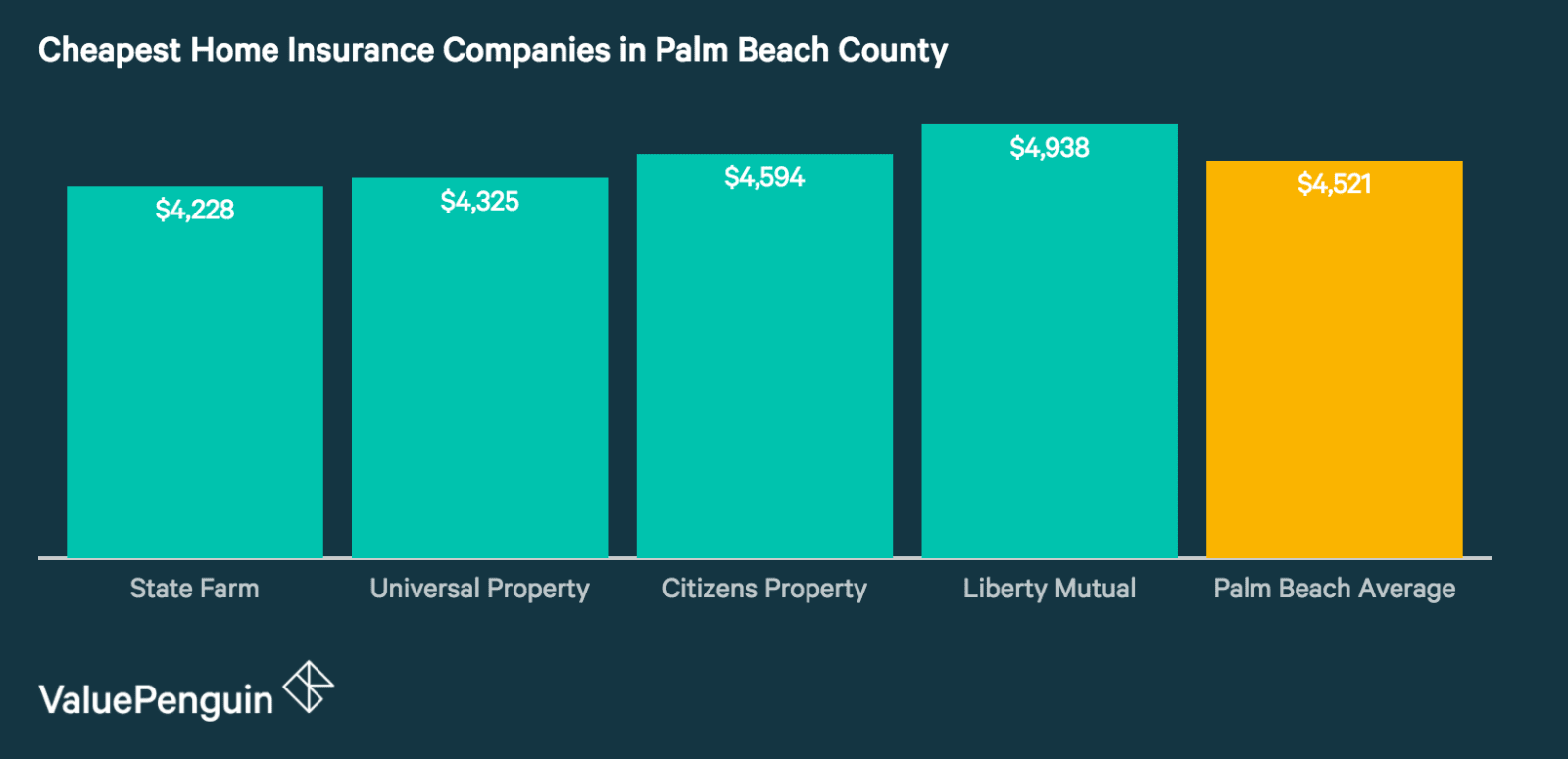 Quotes from Palm Beach's Best Home Insurance Companies