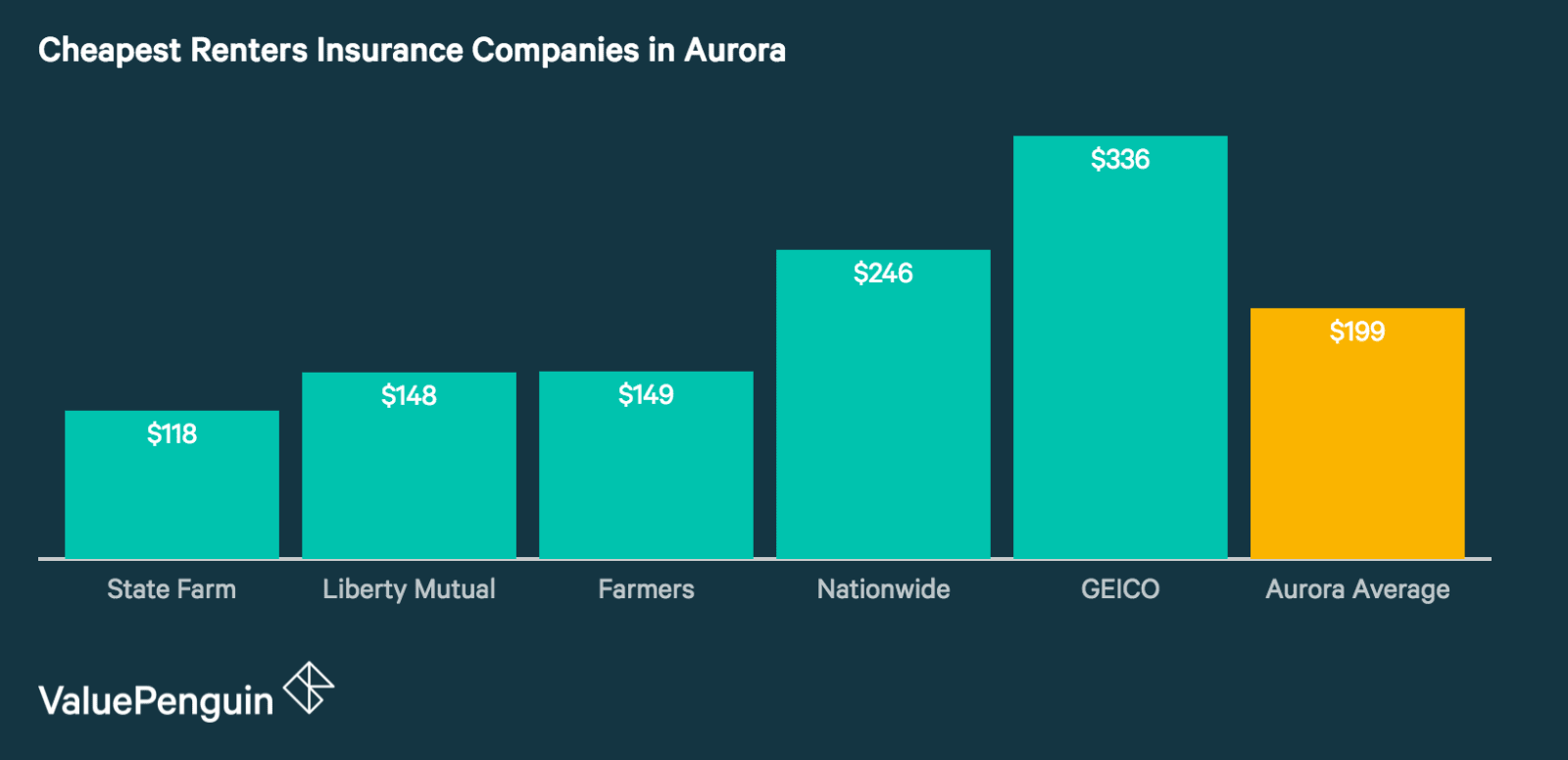 Best Renters Insurance Quotes in Aurora