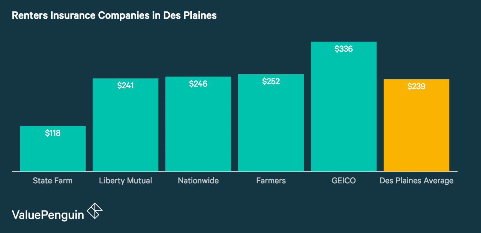 Quotes from Des Plaines' Cheapest Renters Insurance Companies