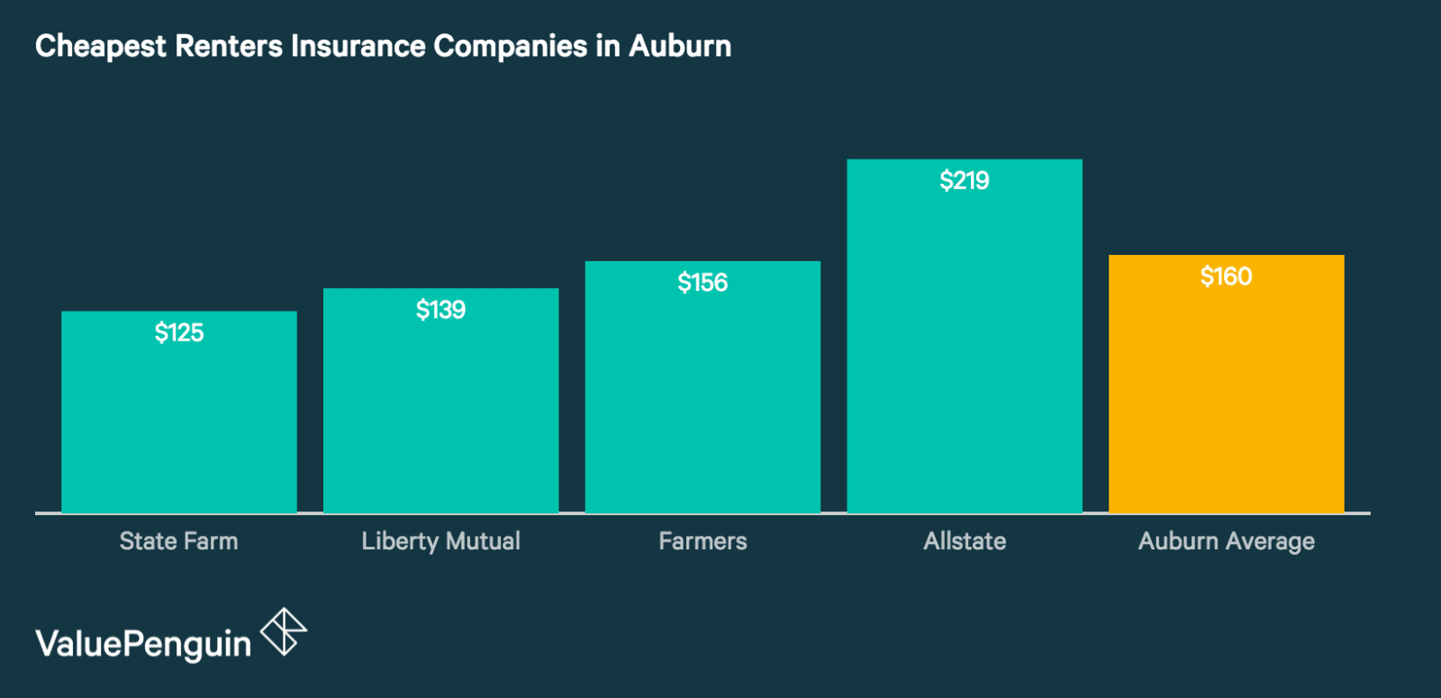 Renters Insurance Rates in Auburn
