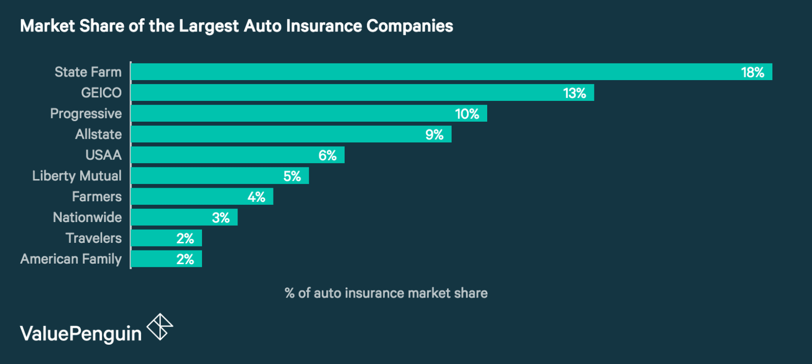 Average Car Insurance >> The Top Ten Largest Auto Insurance Companies of 2018 - ValuePenguin