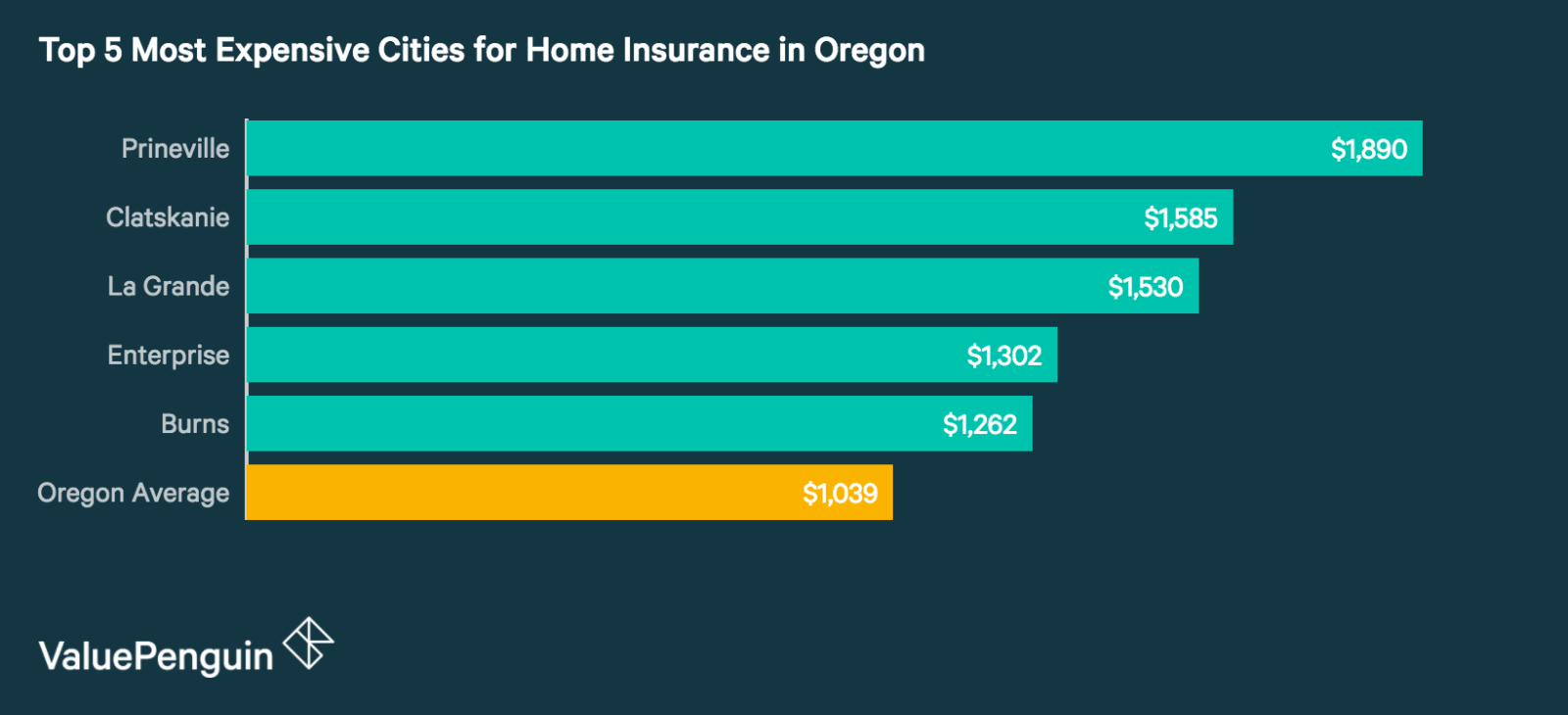 Top 5 Most Expensive Cities in Oregon for Homeowners Insurance