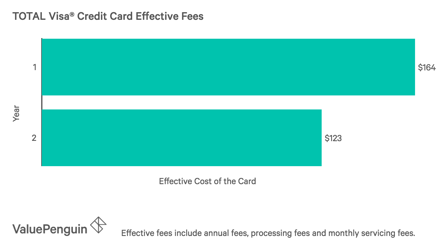 TOTAL Visa Credit Card Fees Through Two Years
