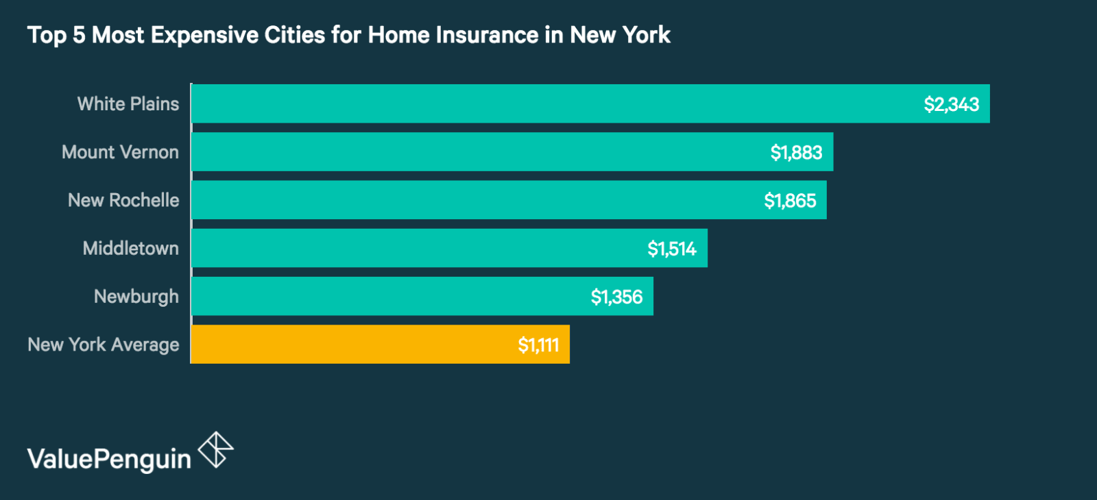 Top 5 Most Expensive Cities in New York for Homeowners Insurance