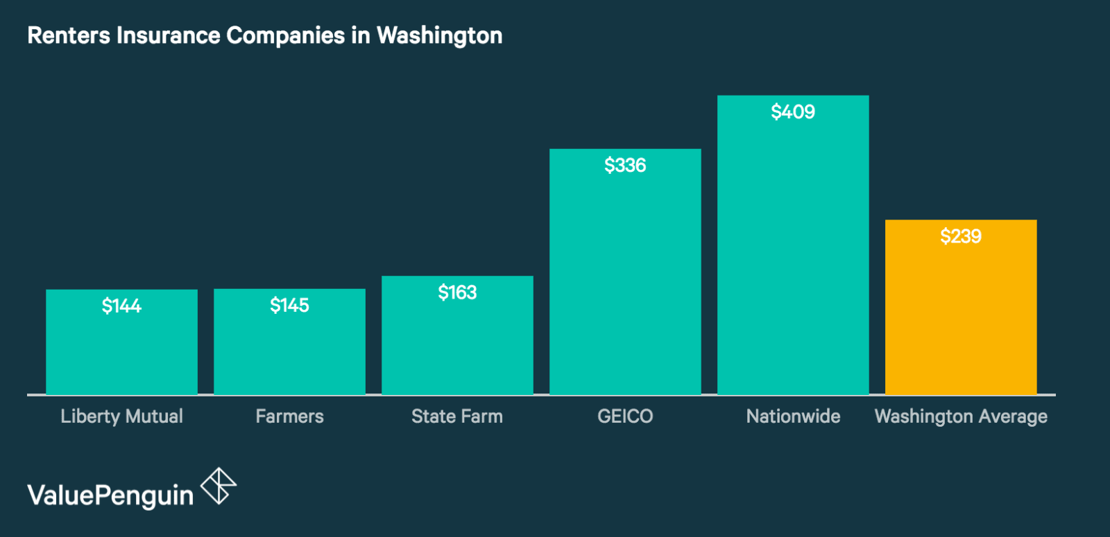 Cheap Renters Insurance Rates in Washington