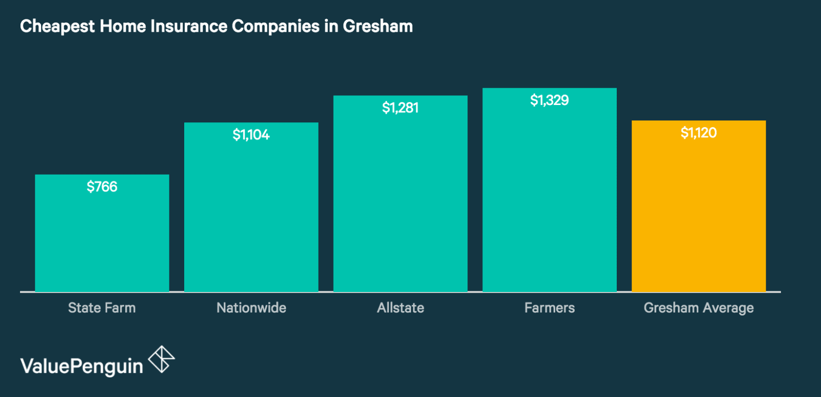 Gresham's Best Home Insurance Companies