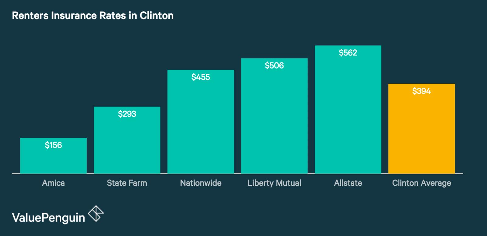 Best Renters Insurance Companies in Clinton