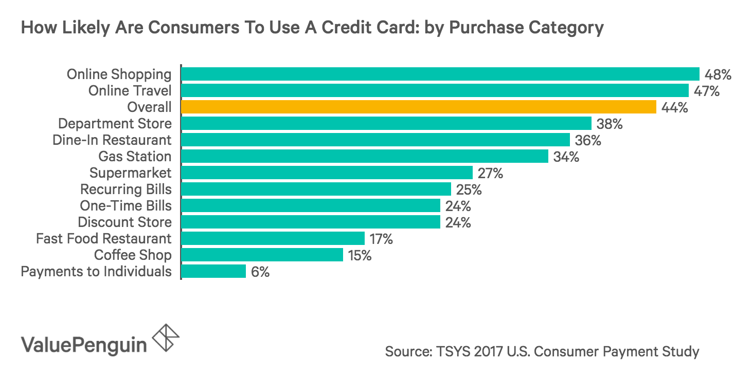 Where Are Credit Cards Favored by Consumers?