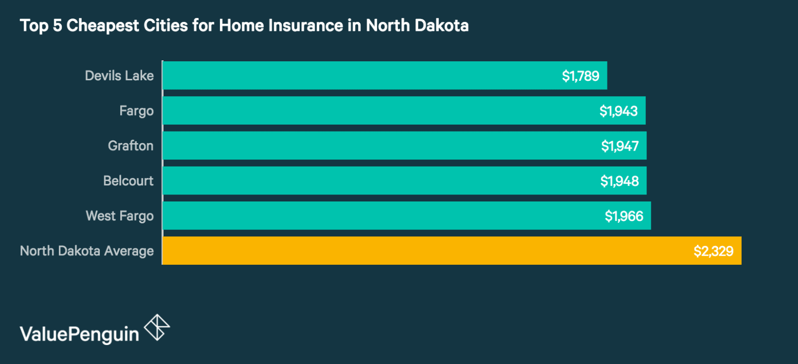 Top 5 Best Cities in North Dakota for Homeowners Insurance