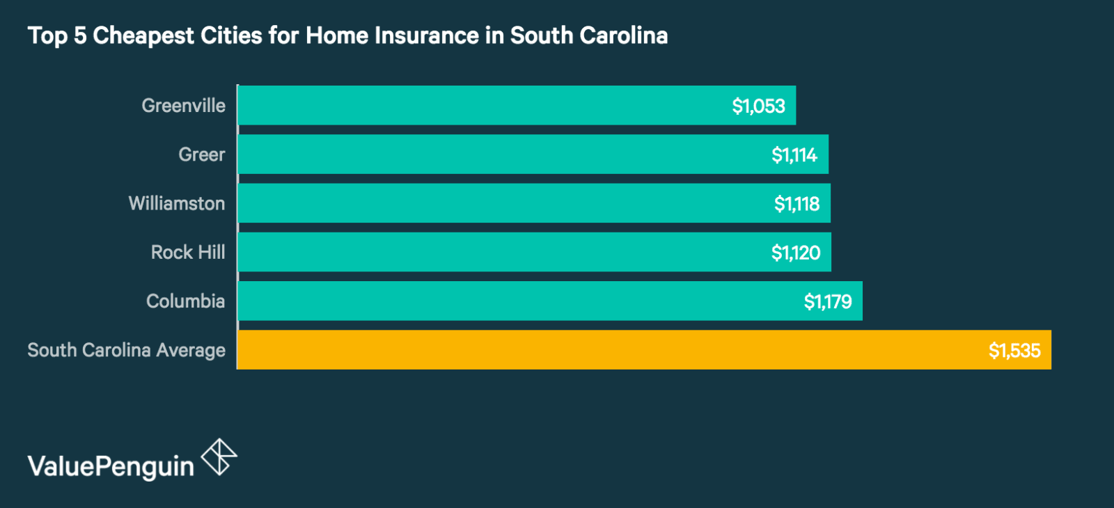Top 5 Best Cities in South Carolina for Homeowners Insurance