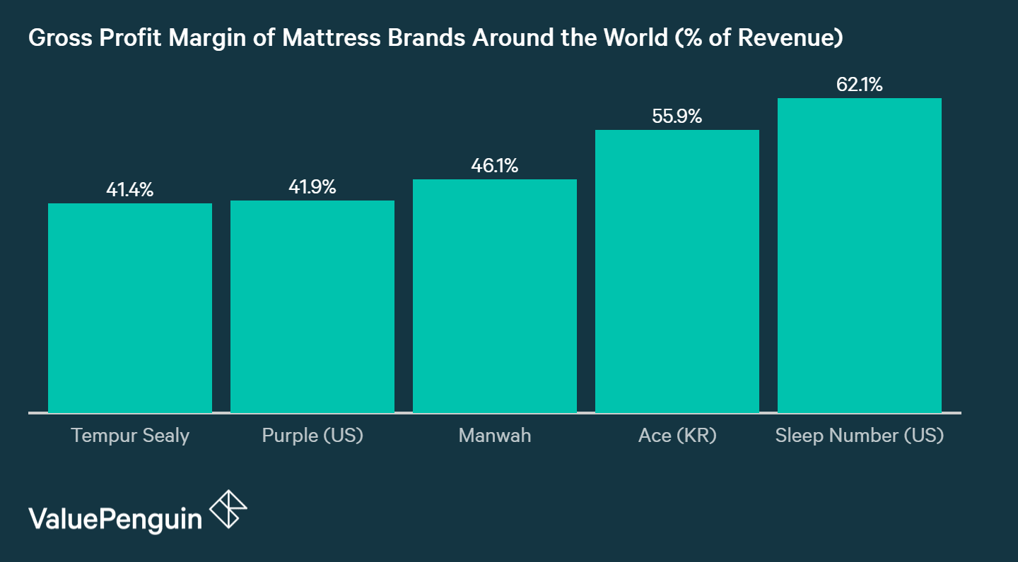Mattress brands make around 50% gross profit margin on their products