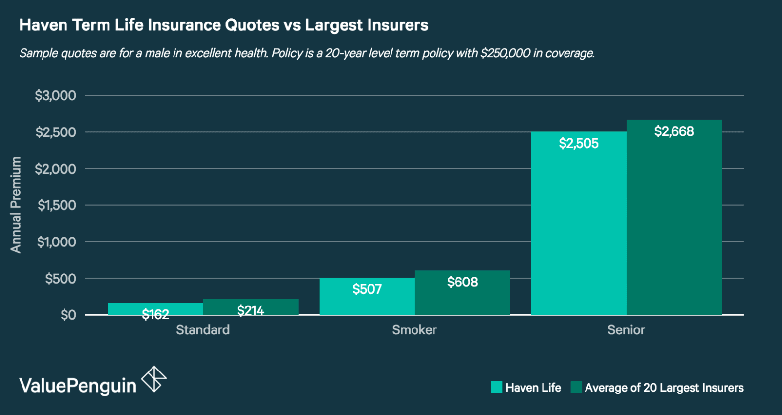 Haven term life insurance quotes compared to those from the 20 largest insurance companies