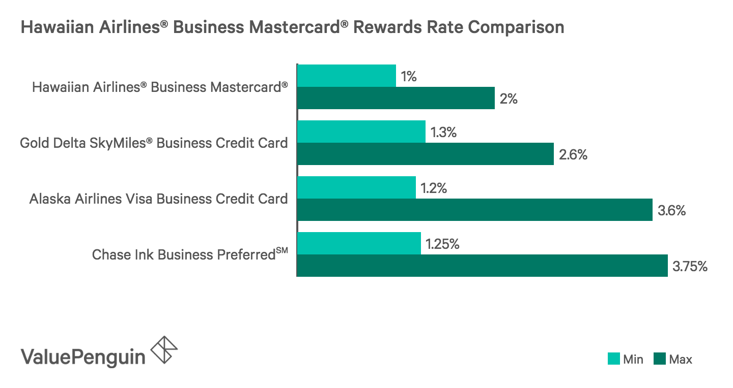 Hawaiian airlines business mastercard is it worth its 89 annual comparing the min and max rewards rate of the hawaiian airlines business mastercard to colourmoves
