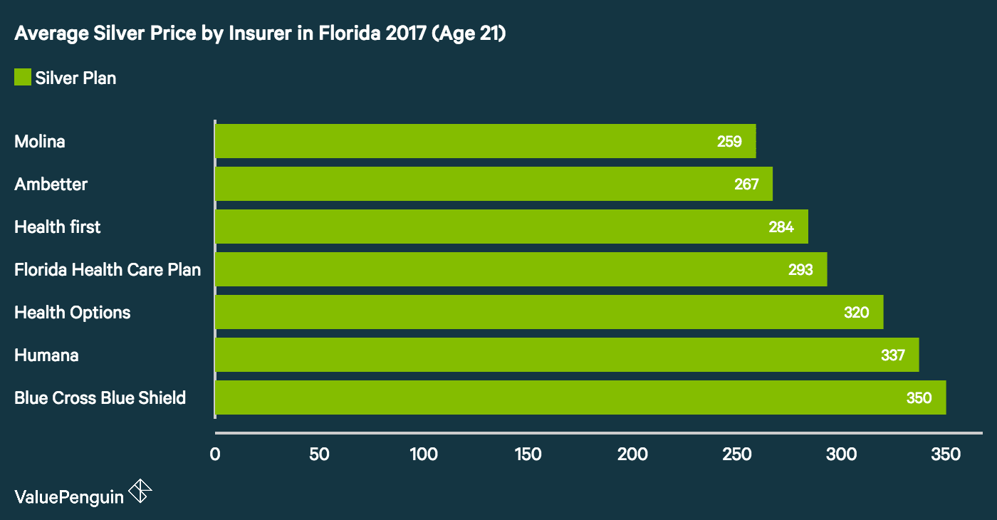 Graph of Average Silver Tiered Health Insurance Plan By County in Florida 2017