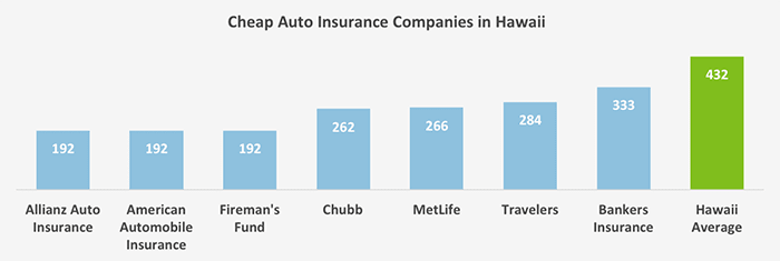 Who Has The Cheapest Auto Insurance Quotes In Hawaii Valuepenguin