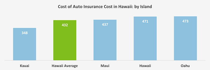 This graph ranks the major islands in Hawaii from the most affordable car insurance to the least for our sample driver's minimum coverage.