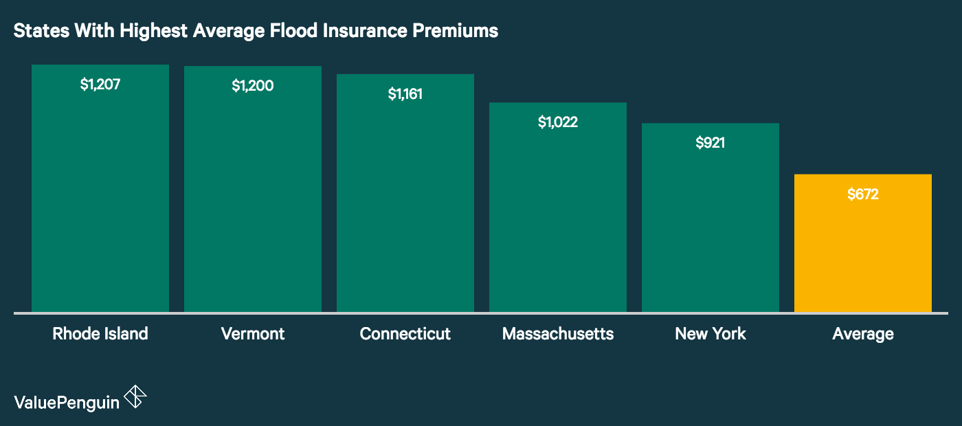 Graph shows the five states with the most expensive flood insurance costs