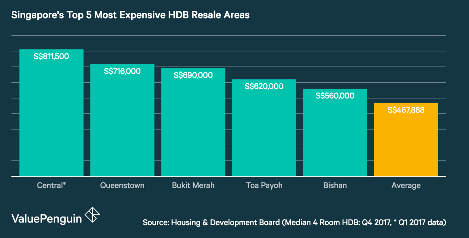 Singapore's Top 5 Most Expensive HDB Resale Areas (4 Room HDB)