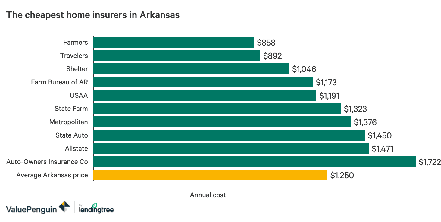 The Best And Cheapest Home Insurance Companies In Arkansas