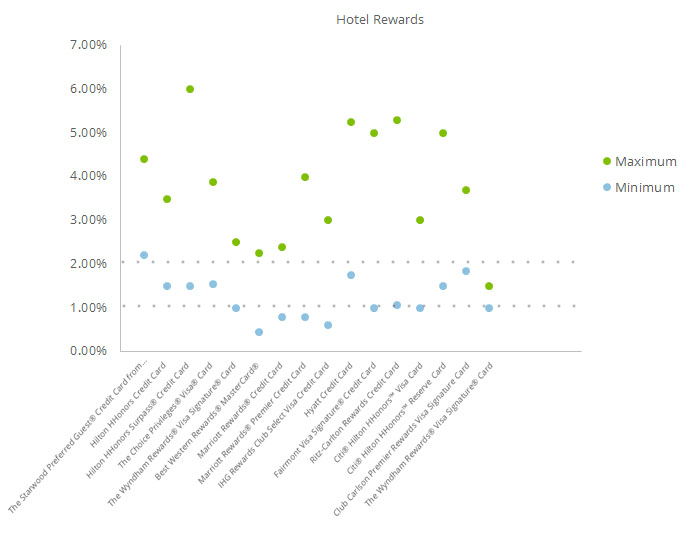 This scatter plot displays the wide range of min and max rewards rates associated with each hotel rewards credit card
