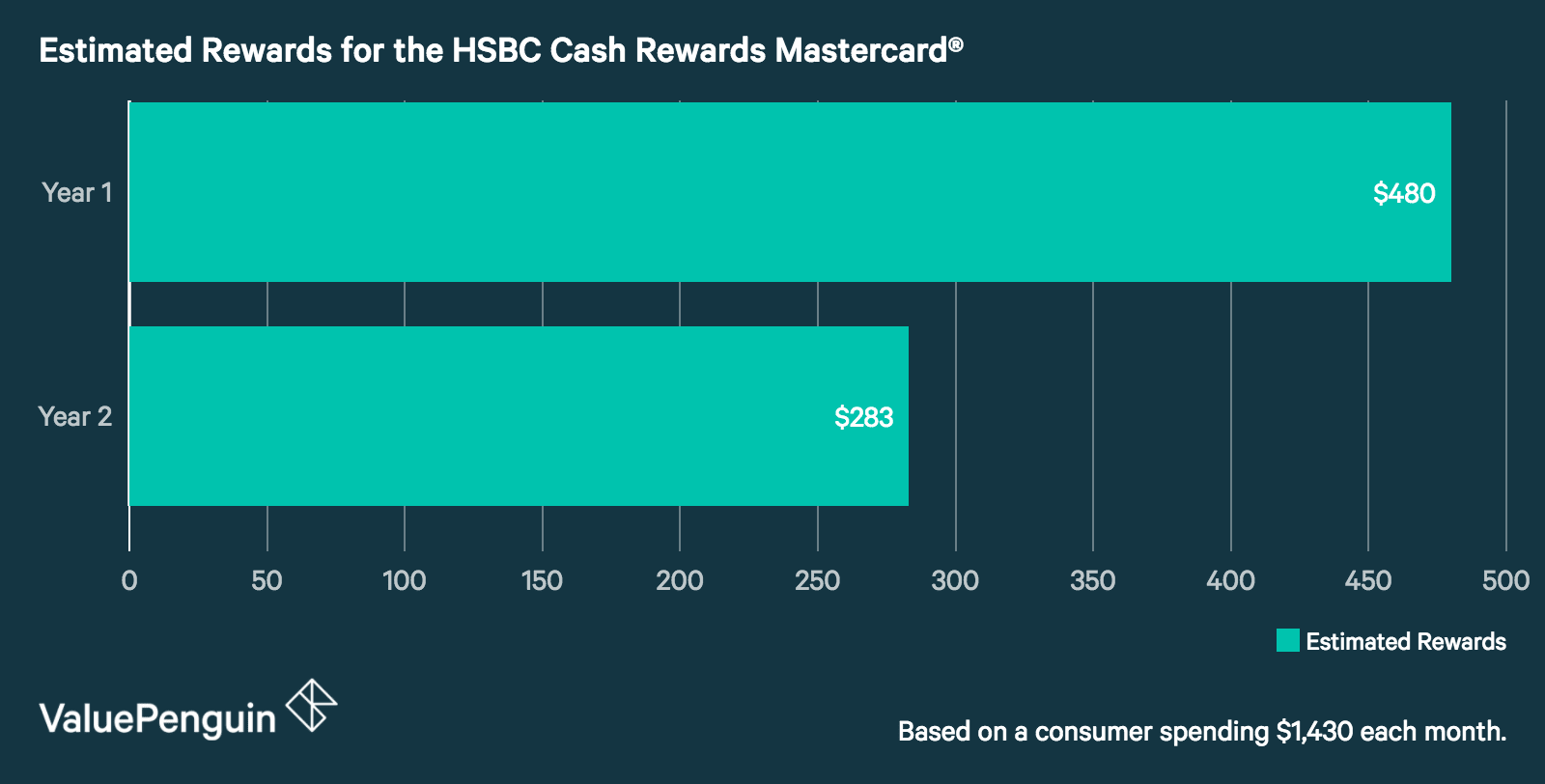 Hsbc cash rewards mastercard credit card worth apply for credit a graph showing how much the average cardholder can get out of the hsbc cash rewards reheart Images