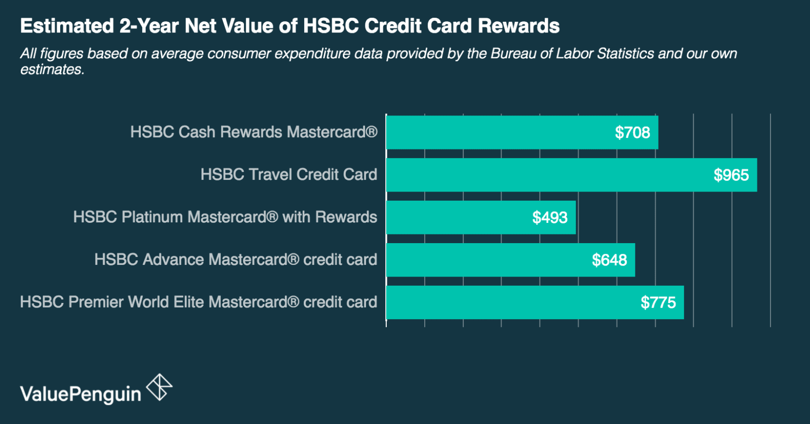 A graph showing the approximate value of rewards for HSBC credit cards given average consumer expenditures.