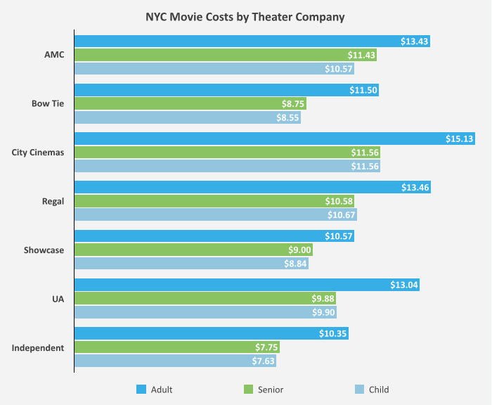 NYC Movie Costs by Theater Company