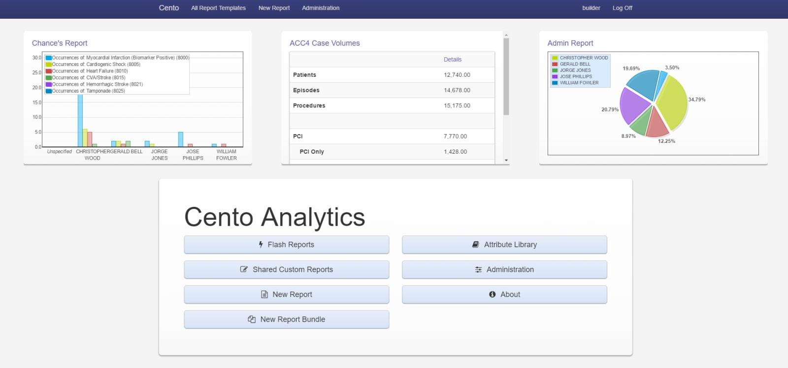 Cento Analytics Dashboard