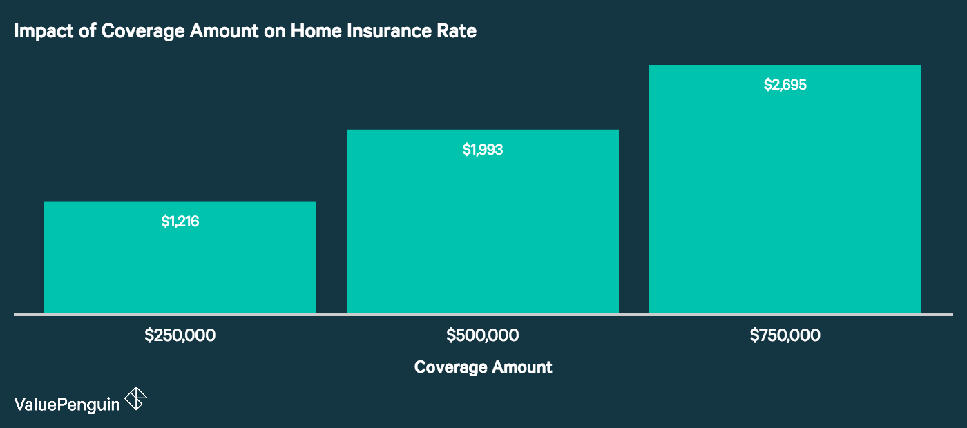 This graph shows that as home prices rise, the cost of home insurance increases as well.