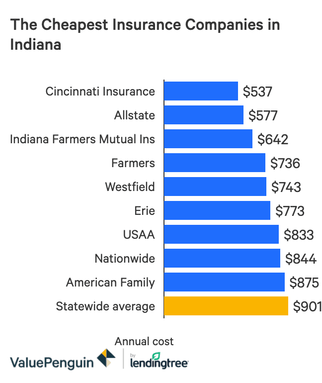 The Best And Cheapest Homeowners Insurance Companies In Indiana