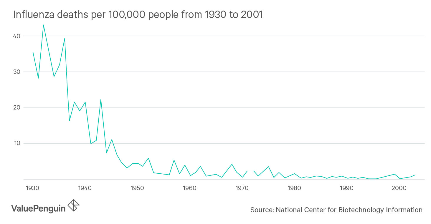Flu-related deaths since 1931