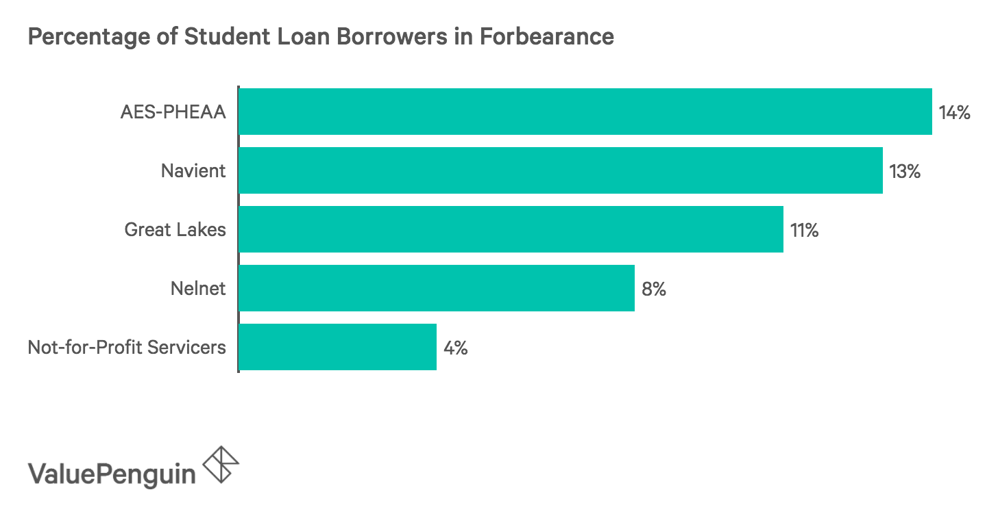 Bar Chart showing the percentage of borrowers in forbearance