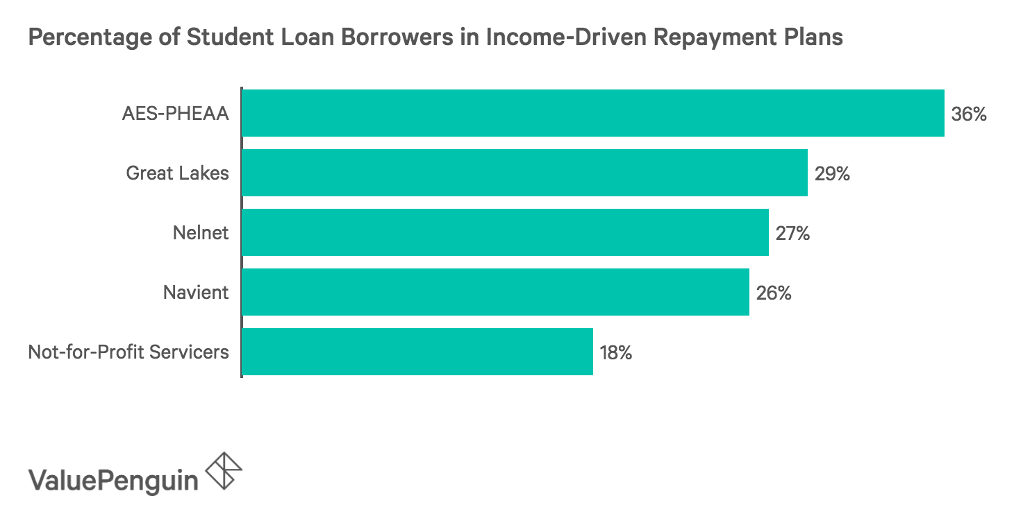 Bar Chart showing the percentage of borrowers in income-repayment plans