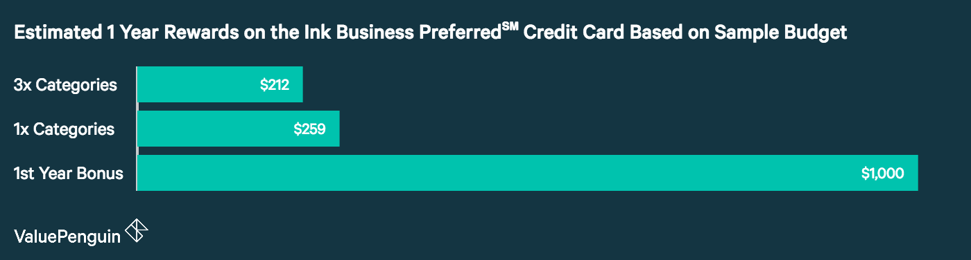 Chase ink business preferred credit card is it the best business the estimate above is based on the average small business expenditures data from shoeboxed the ink business preferred credit card comes with one reheart Gallery