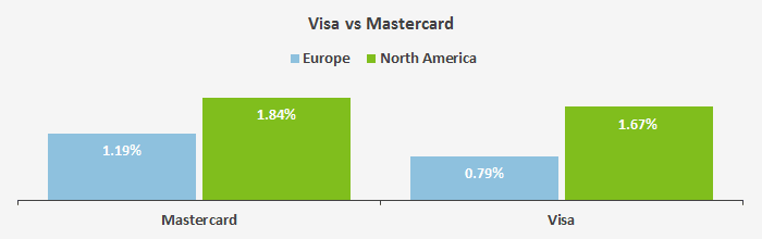 The Cost of Accepting Credit Card Payments: NA vs EU