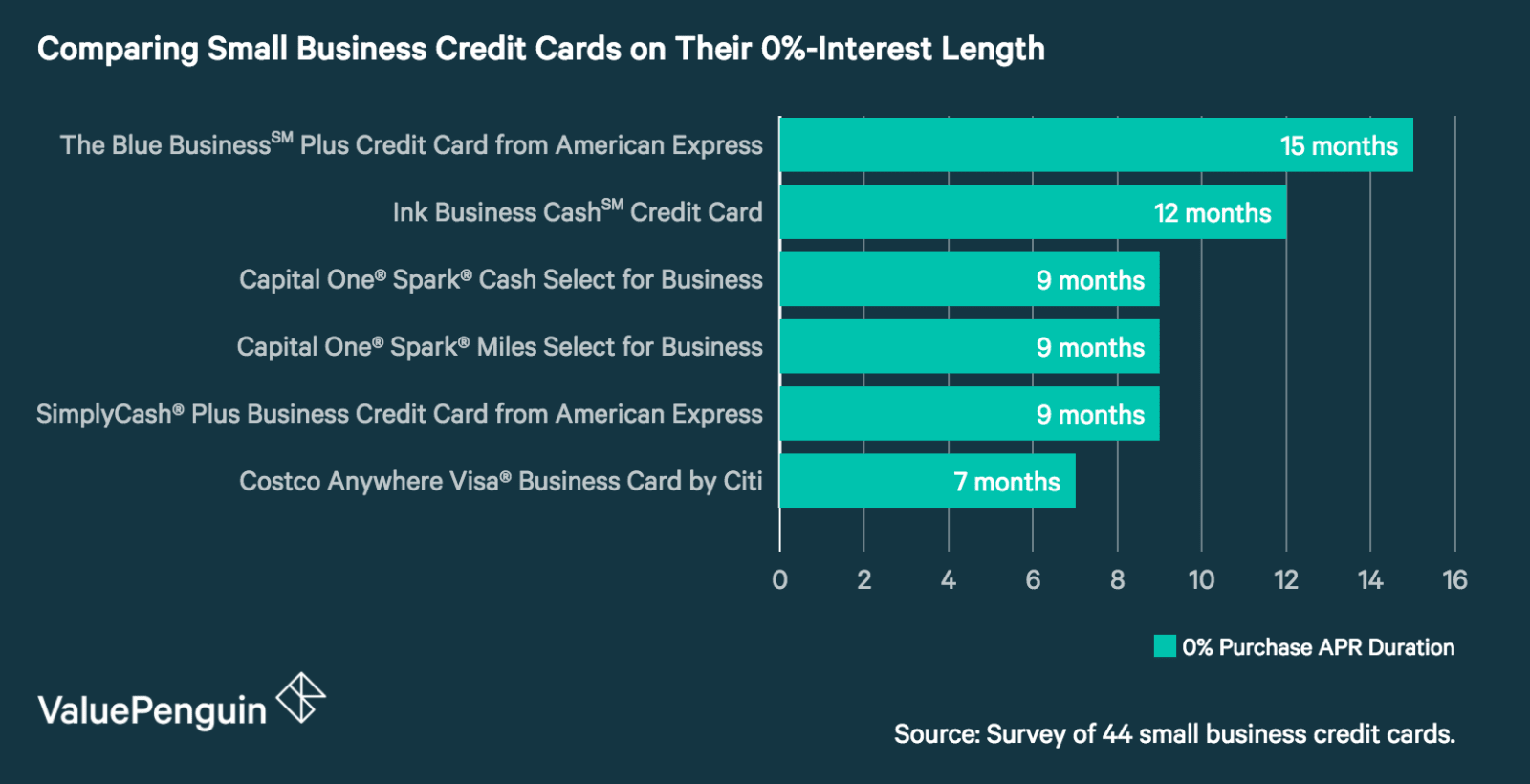 Showing the 0% intro APR period for the best small business credit cards.