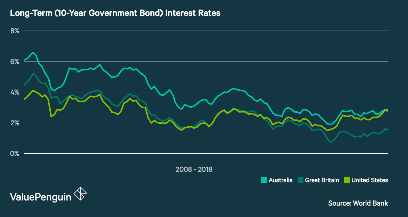 Long-Term (10-year Government Bond) Interest Rates