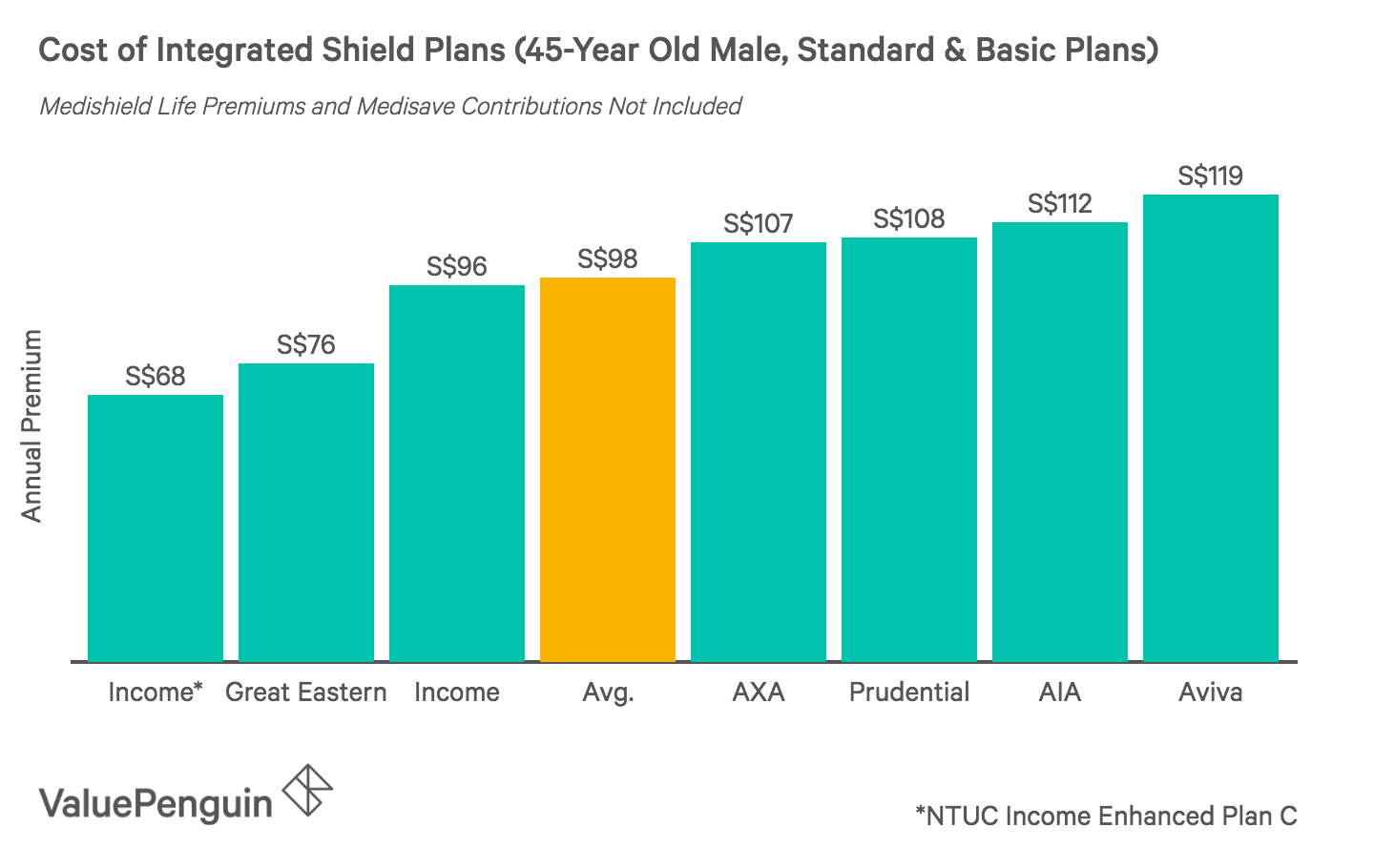 This graph shows the cost of Standard ISP plans in Singapore