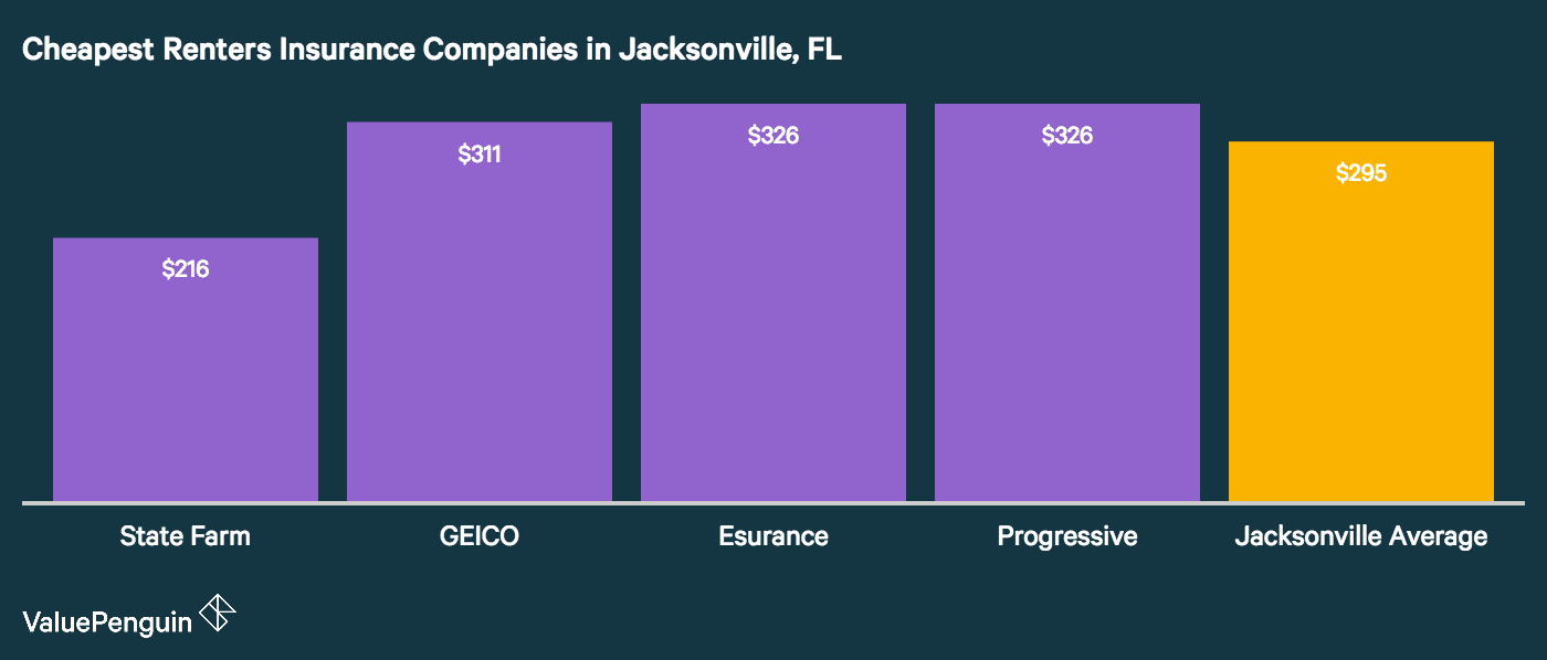 Which companies have the best renters insurance rates in Jacksonville? This graph shows the top 4.