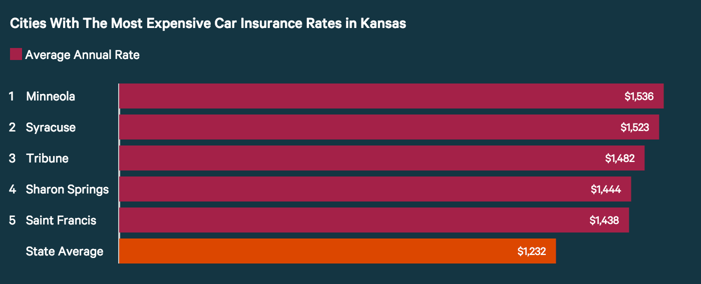 Cities with highest car insurance rates in KS.