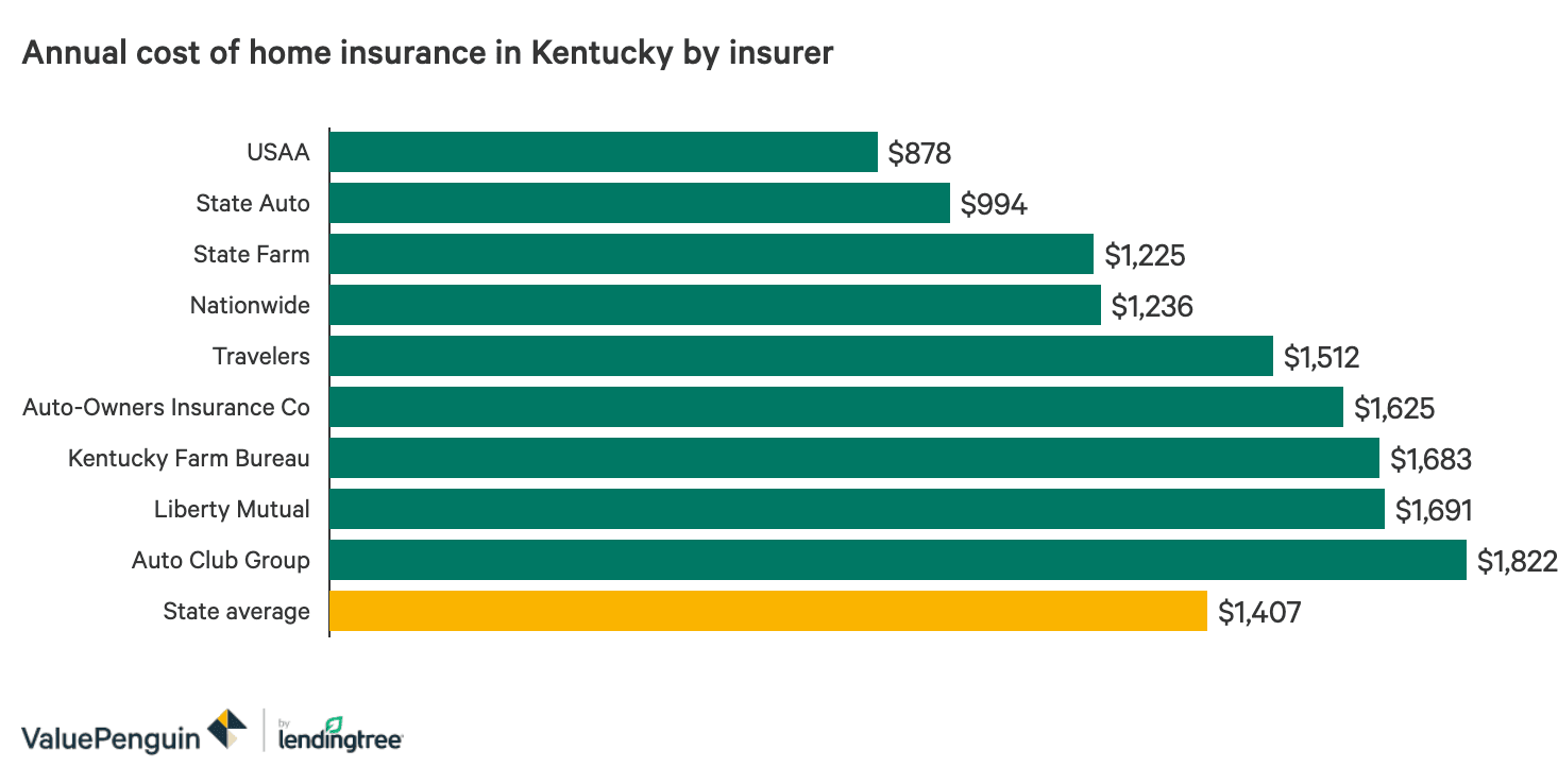 The Best And Cheapest Homeowners Insurance Companies In Kentucky Valuepenguin