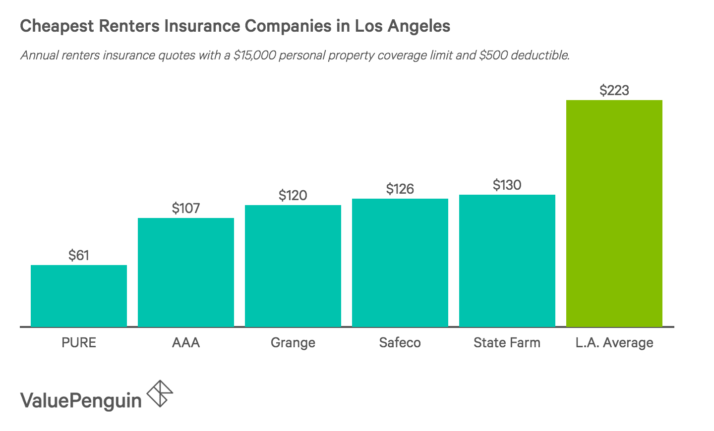 Least Expensive Renters Insurance Choices in LA
