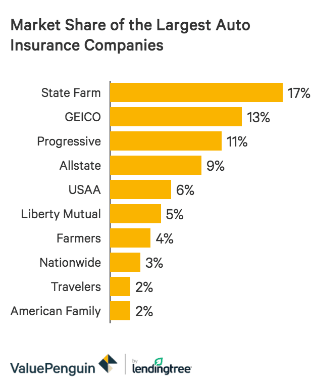 The 10 Largest Auto Insurance Companies December 2020