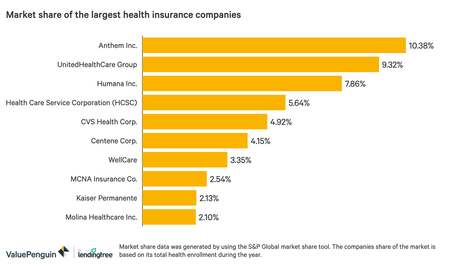 Largest Health Insurance Companies Of 2020 Valuepenguin