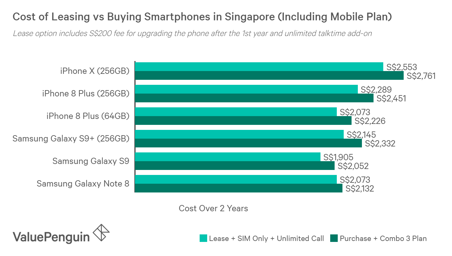 When including the cost of mobile plans, it costs about 5-8% less over 2 years to lease a smartphone than to purchase it